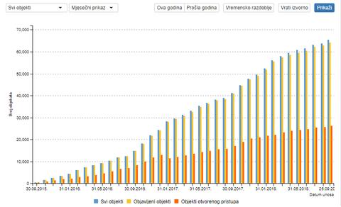 Primjer statistike u Dabru